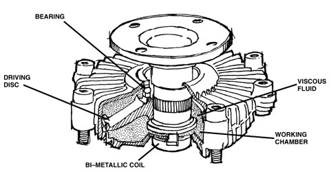 fan clutch jeep knowledge center fan clutch diagnosis fan clutch diagram for c-15 cat engine at crackthecode.co