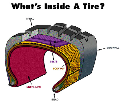 Jeep Knowledge Center Radial Tire Inside Diagram