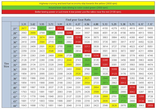 tire and gear chart for jeeps