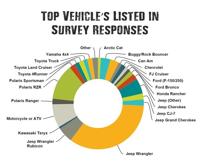 top-off-road-vehicles-chart
